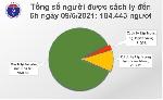 Sáng 9/6: Việt Nam có 64 ca mắc Covid_ 19 mới